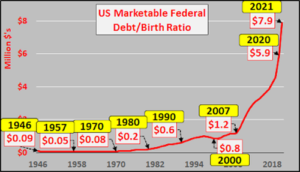 debt-to-birth-ratio-300x172.png