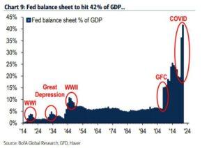fed-balance-sheet-GDP-300x212.jpg