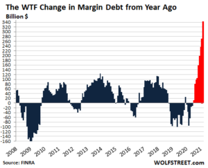 FULL (of it) Benjamin bla bla blah Fulford - 4/26/2021 - End of Empire for Davos Crowd as Pandemic Totalitarian Power Grab Implodes US-margin-debt-YOY-2021-04-17-300x243