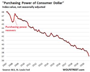 US-CPI-2021-06-10-dollar-purchasing-power-300x240.png